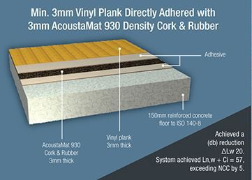 Sound Proof Flooring Soundblock Solutions
