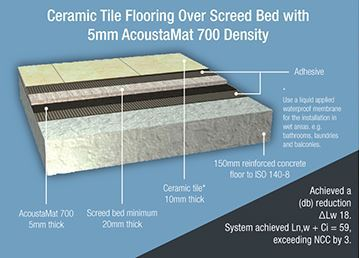 Ceramic tile flooring diagram