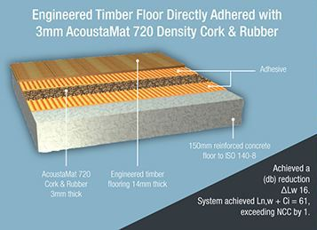 Engineered Timber flooring diagram
