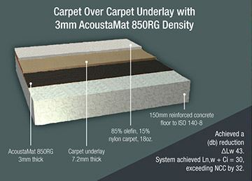 Sound Proof Carpeting Lets See Carpet New Design